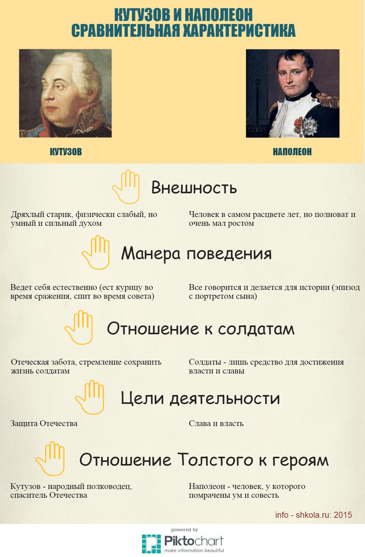 Кутузов и наполеон сравнение